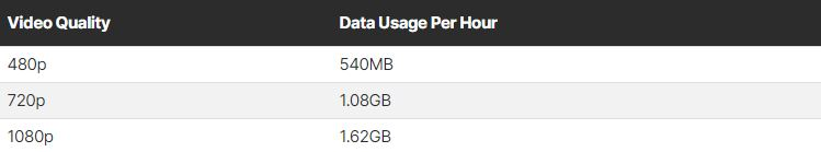 How Much Data Does Zoom Consume