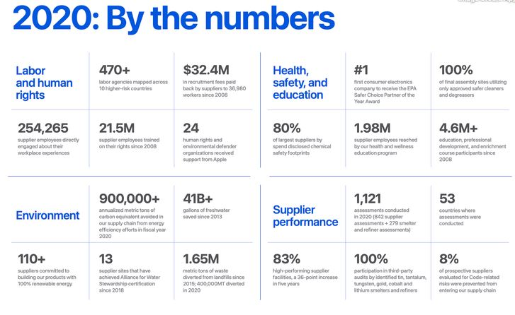 Apple Unveils Its 2021 Annual Supplier Responsibility Report
